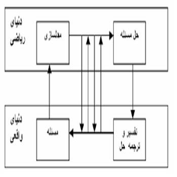 تحقیق مدل سازی ریاضی سیستم تولید همزمان و بررسی عملکرد به روش بهینه سازی تکمیلی