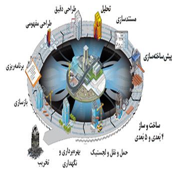 تحقیق بررسی زیر ساختهای مورد نیاز برای استفاده از مدلسازی اطلاعات ساختمانی (BIM)