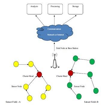 شبیه سازی مقاله خوشه بندی مبتنی بر انرژی کارآمد در شبکه حسگر بی سیم با متلب