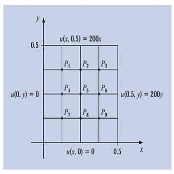 تحقیق معرفی،مبانی و الگوریتم روش گرادیان مزدوج در حل سیستم های خطی اسپار درس دینامیک سیالات