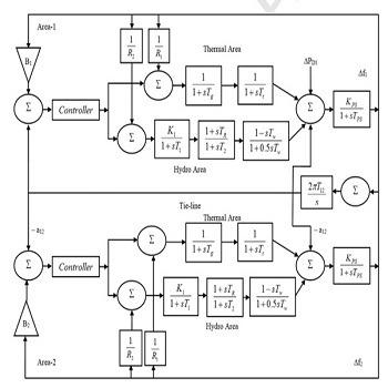 شبیه سازی مقاله کنترل فرکانس بار در سیستم قدرت به کمک الگوریتم گرگ خاکستری با متلب