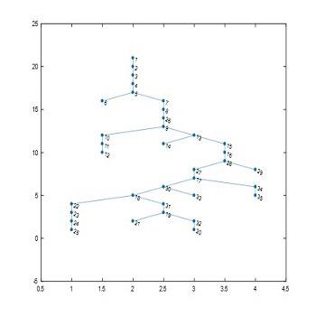 شبیه سازی مقاله مکان یابی خطا در شبکه توزیع به کمک الگوریتم سنجش فشرده با متلب
