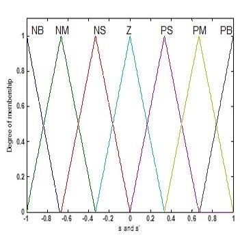 شبیه سازی و طراحی کنترلر غیرخطی مقاوم فازی با متلب
