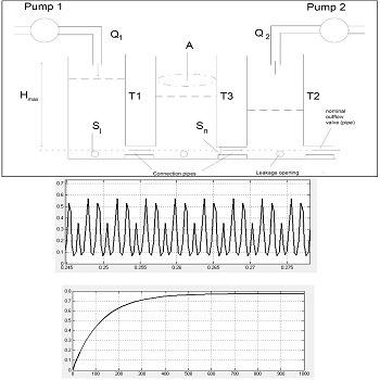 شبیه سازی کنترل سطح مایع در سیستم سه مخزن با متلب