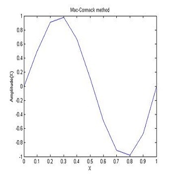 شبیه سازی و حل تمرین پروژه درس دینامیک سیالات محاسباتی با متلب