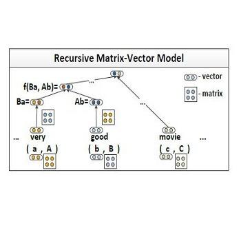 شبیه سازیمقاله ترکیبات معنایی از طریق فضاهای مجرد ماتریسی مجزا در نرم افزار متلب