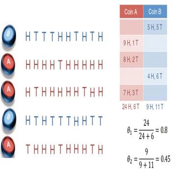 پاورپوینت الگوریتمهایApriori، EM و Adaboost در داده کاوی