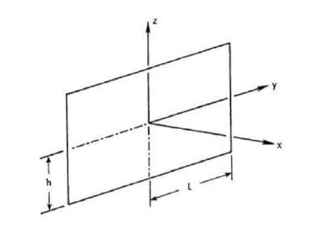 کدنویسی جریان کاملاً توسعه یافته در یک مجرای مستطیل شکل با یک جریان ثابت با فرترن