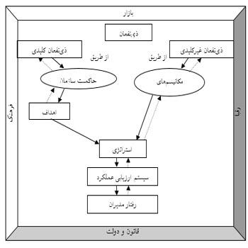 تحقیقارزیابی عملکرد شرکت اریا اورست ماشین توسط دو مدل کارت امتیازی متوازن(bsc ) و تعالی سازمانی(efqm )