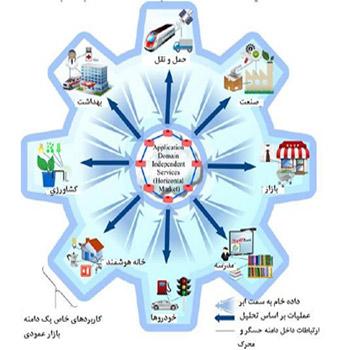 تحقیق اینترنت اشیا و سلامت هوشمند