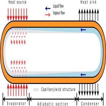ترجمه عنوان مطالعه عددی ذخیره انرژی حرارتی از به وسیله لوله گرمایی با دمای بالا و تغییر فاز مواد