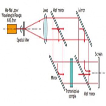 ترجمه طراحی ضرب کننده های تمام نوری با استفاده از تداخل سنج های ماخ زندر
