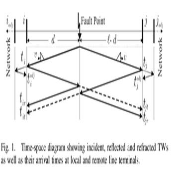 ترجمه محل دقیق خطای خط انتقال دو ترمیناله با استفاده از امواج سیار