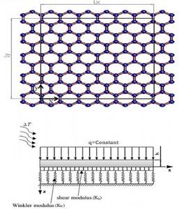 تحقیق مرور مقالات در زمینه خمش در نانوکامپوزیت های برپایه گرافن