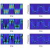کدنویسی فرکانس لحظه ای در تجزیه و تحلیل فرکانس زمان با نرم افزار متلب