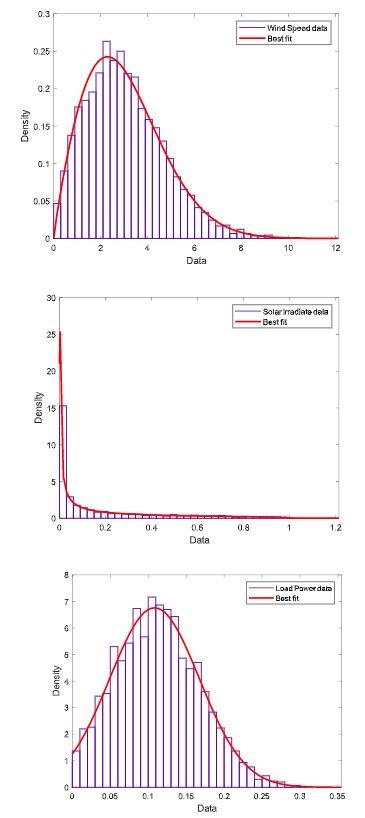 شبیه سازی پخش بار احتمالاتی استاندارد 34 باسه ieee به روش LHS و مونت کارلو با متلب