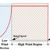 شبیه سازی مقاله روش MPPT مبتنی بر شبکه عصبی RBF برای سیستم توربین بادی سرعت متغییر با نرم افزار متلب
