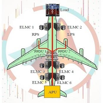شبیه سازی مقاله راه حل های جدید فن آوری در تولید انتقال و توزیع برق در هواپیماهای مرسوم در مقابل هواپیماهای برقی با نرم افزار متلب