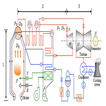 ترجمه کنترل هماهنگ مبتنی بر -LQR برای واحدهای بزرگ تولید توربین- بویلر با سوخت زغالسنگ