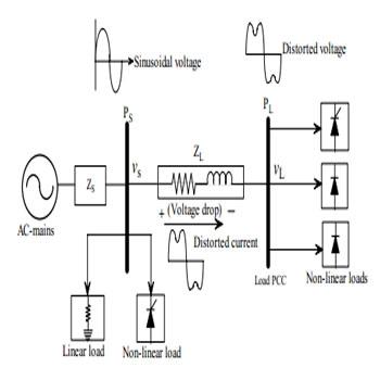ترجمه بهینهسازی و کنترل توان راکتیو توربین ترکیبی جزر و مدی دریایی با نامعینیهای سیستمی