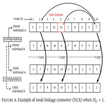 ترجمه شبکه بندی P2P موازی به روش تکمیلی در محیط های حقیقی