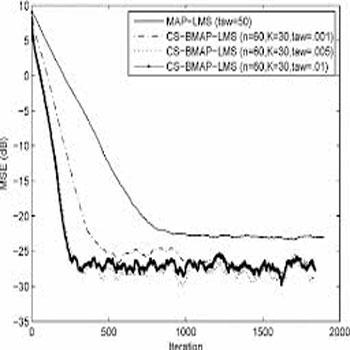ترجمه بلوک حسگر فشرده MAP-LMS فیلتر تطبیقی برای تخمین کانال پراکنده و مرز Cramer-Rao Bayesian