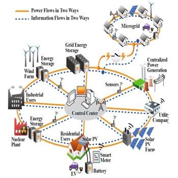 ترجمه بهینه سازی برنامه ریزی تولید و انتقال اساس میکروگرید در سیستم های قدرت