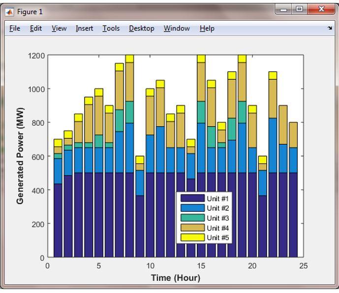 شبیه سازی مقاله بررسی انعطاف پذیری در برنامه ریزی سیستم برق تجدید پذیر با متلب