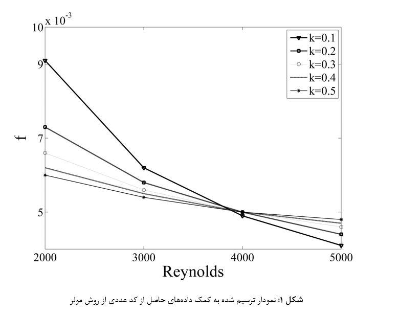 پروژه حل معادله غیرخطی به روشهای مختلف به صورت عددی با متلب