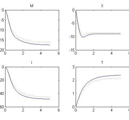 شبیه سازی فرآیند Homogeneous Free-Radical Polymezisation با متلب و Aspen Plus