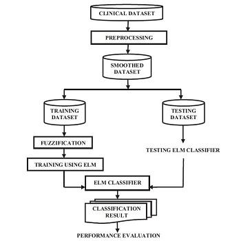 شبیه سازی مقاله روش ترکیبی با مجموعه های فازی و یادگیری ماشین برای طبقه بندی دیتاست بالینی با متلب