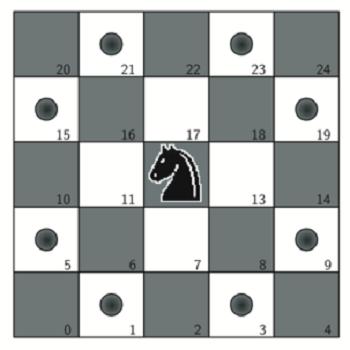 پروژه حل مساله تور اسب با گمز