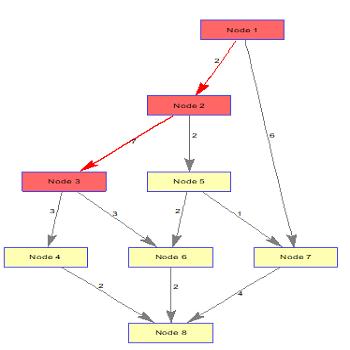 پروژه شبیه سازی الگوریتم حریصانه در متلب