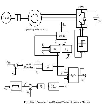 پروژه شبیه سازی سیستم درایو موتور القایی با کنترل کننده سرعت PI، فازی و PI – فازی با متلب
