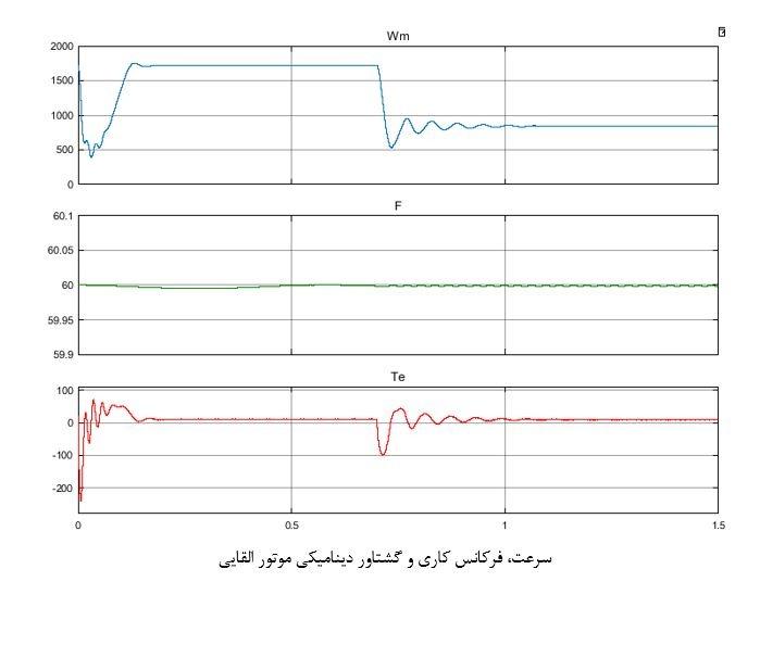 پروژه کنترل سرعت ولت به هرتز موتور القایی تحریک شده با مدولاسیون پهنای پالسی با متلب