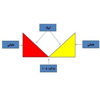 پروژه حل عددی انتقال حرارت محفظه مثلثی به صورت پایا و گذرا با متلب