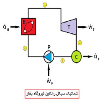 پروژه بررسی سیکل یک نیروگاه بخار ساده توسط ESS
