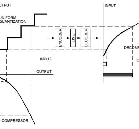 پروژه شبیه سازی vocoder با استاندارد G.711 با متلب
