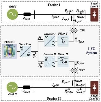 پروژه شبیه سازی مقاله سیستم سلول سوختی بین خطی با ظرفیت کنترلی دوبل کاری با متلب