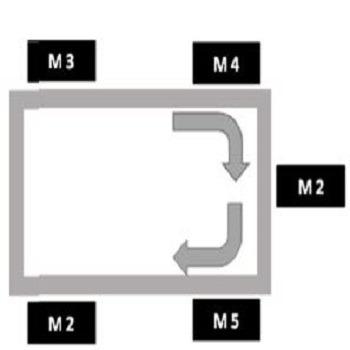 شبیه سازی مقاله مدل جدیدی برای تغییر پذیری پایدار و برنامه ریزی تولید با گمز