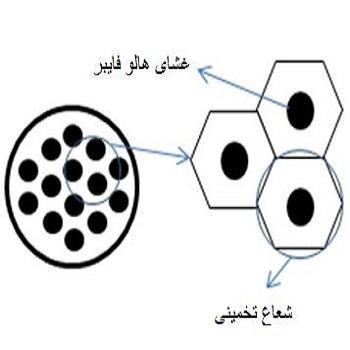 تحقیق مدل سازی انتقال جرم و هیدرودینامیک حذف فنل از پساب با سلول غشایی هالوفایبر با کامسول