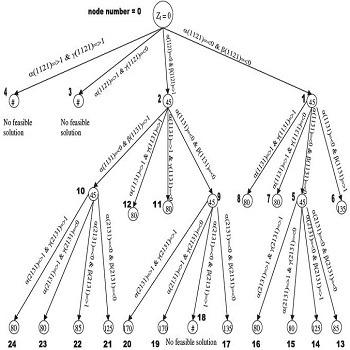 شبیه سازی مقاله راه حل بهینه برای مسئله طرح تسهیلات دو بعدی با الگوریتم شاخه و محدود با گمز