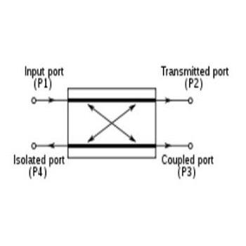 پروژه شبیه سازی کوپلر توان با استفاده از ساختار SIW در باند فرکانسی K با CST