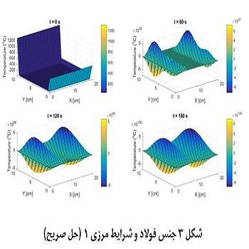پروژه حل معادله دو بعدی انتقال گرما با روش Explicit , Implicit(ADI) ,Crank-Nicolson با متلب