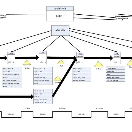 پروژه تولید ناب محاسبات شرکت تولید بال هواپیما با اکسل و ویزیو