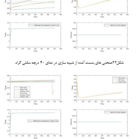 پروژه عملکرد حرارتی کلکتور خورشیدی مسطح در شرایط مختلف اقلیمی ایران با متلب