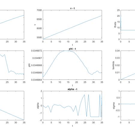 شبیه سازی سیستم با استفاده از روش پیش بین غیر خطی شبه طیفی گوسی با متلب