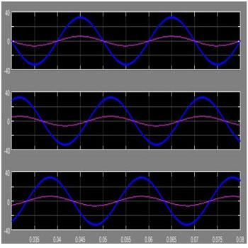 ترجمه طراحی و عملکرد جبران ساز توان راکتیو استاتیکی برای شتابدهندهی ذرات