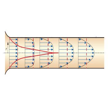 ترجمه تایید مدل های آشفتگی برای جریان در یک لوله ی منقبض شده در عدد رینولد پایین