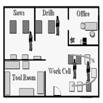 تحقیق چیدمان طراحی کارخانه